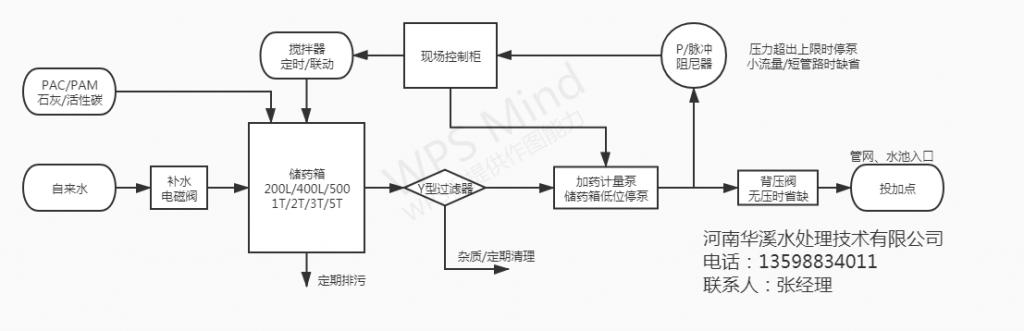 PAC、PAM加药设备原理图,AB剂二氧化氯投加器原理图